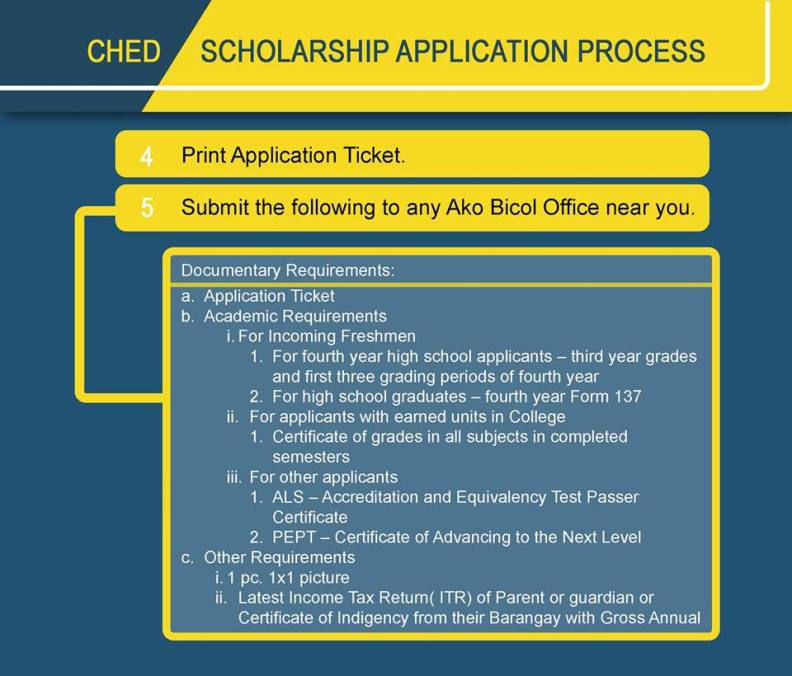 Ched Scholarship 2019 Form